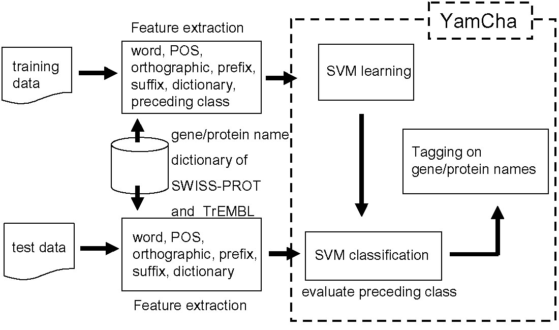 https://static-content.springer.com/image/art%3A10.1186%2F1471-2105-6-S1-S8/MediaObjects/12859_2005_Article_643_Fig1_HTML.jpg