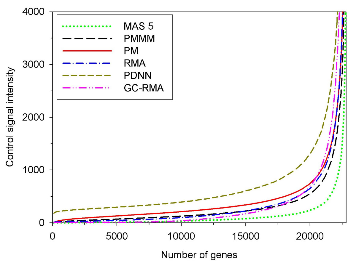 https://static-content.springer.com/image/art%3A10.1186%2F1471-2105-7-137/MediaObjects/12859_2005_Article_876_Fig2_HTML.jpg