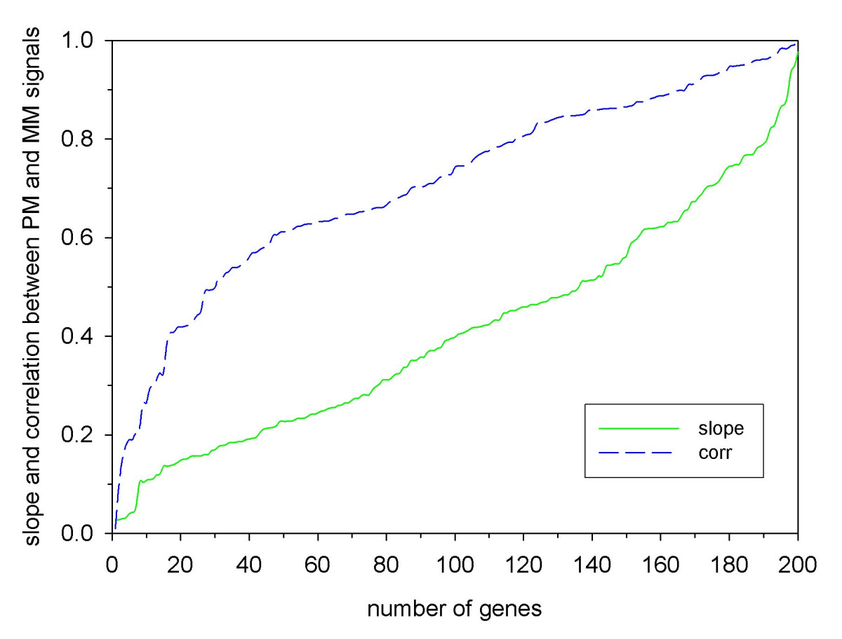 https://static-content.springer.com/image/art%3A10.1186%2F1471-2105-7-137/MediaObjects/12859_2005_Article_876_Fig7_HTML.jpg