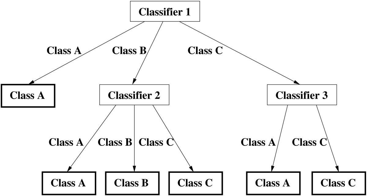 https://static-content.springer.com/image/art%3A10.1186%2F1471-2105-7-298/MediaObjects/12859_2005_Article_1037_Fig2_HTML.jpg