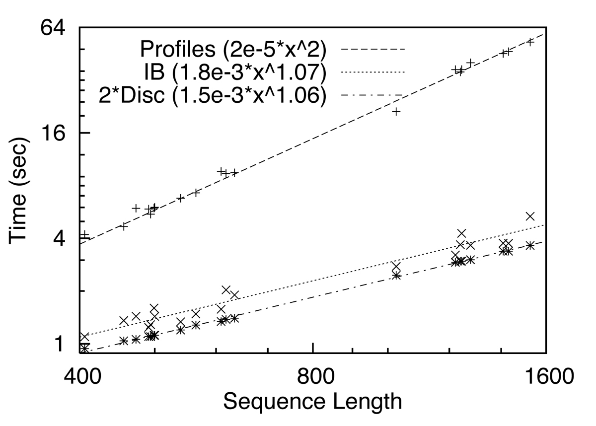 https://static-content.springer.com/image/art%3A10.1186%2F1471-2105-7-S1-S8/MediaObjects/12859_2006_Article_1291_Fig5_HTML.jpg