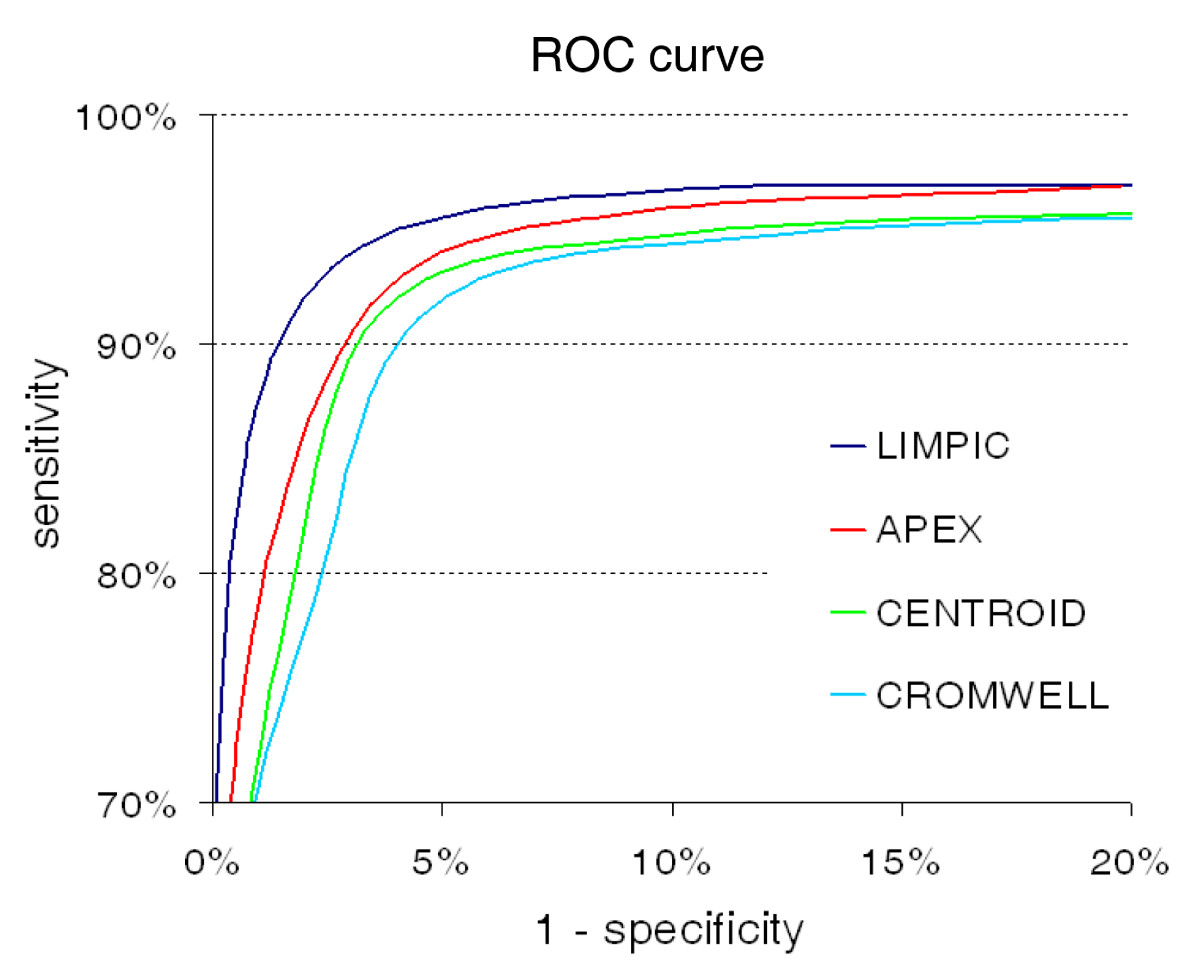https://static-content.springer.com/image/art%3A10.1186%2F1471-2105-8-101/MediaObjects/12859_2006_Article_1473_Fig10_HTML.jpg
