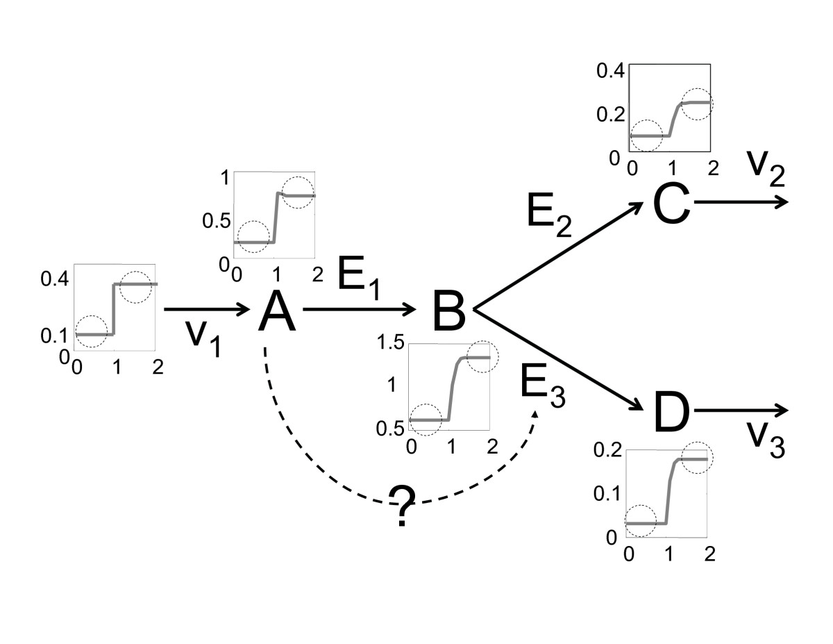 https://static-content.springer.com/image/art%3A10.1186%2F1471-2105-8-12/MediaObjects/12859_2006_Article_1384_Fig3_HTML.jpg