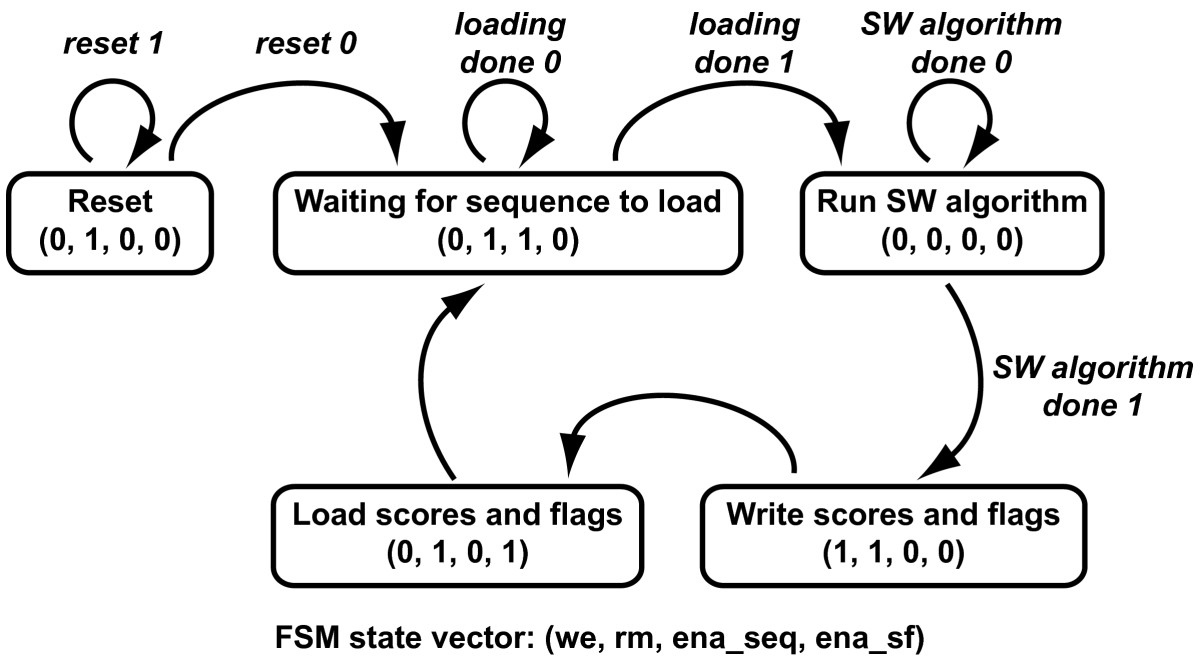 https://static-content.springer.com/image/art%3A10.1186%2F1471-2105-8-185/MediaObjects/12859_2007_Article_1557_Fig5_HTML.jpg
