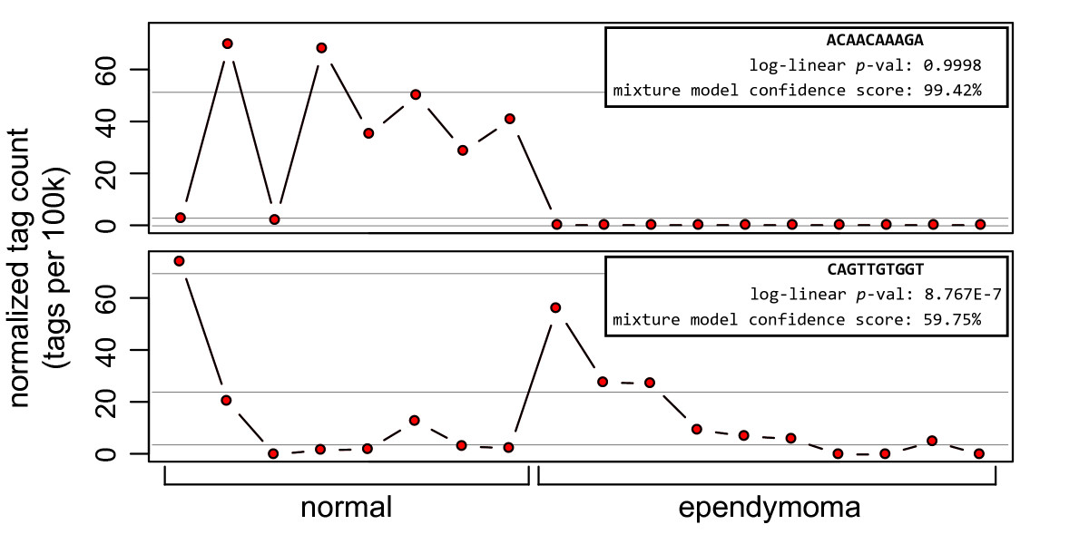 https://static-content.springer.com/image/art%3A10.1186%2F1471-2105-8-282/MediaObjects/12859_2007_Article_1654_Fig3_HTML.jpg