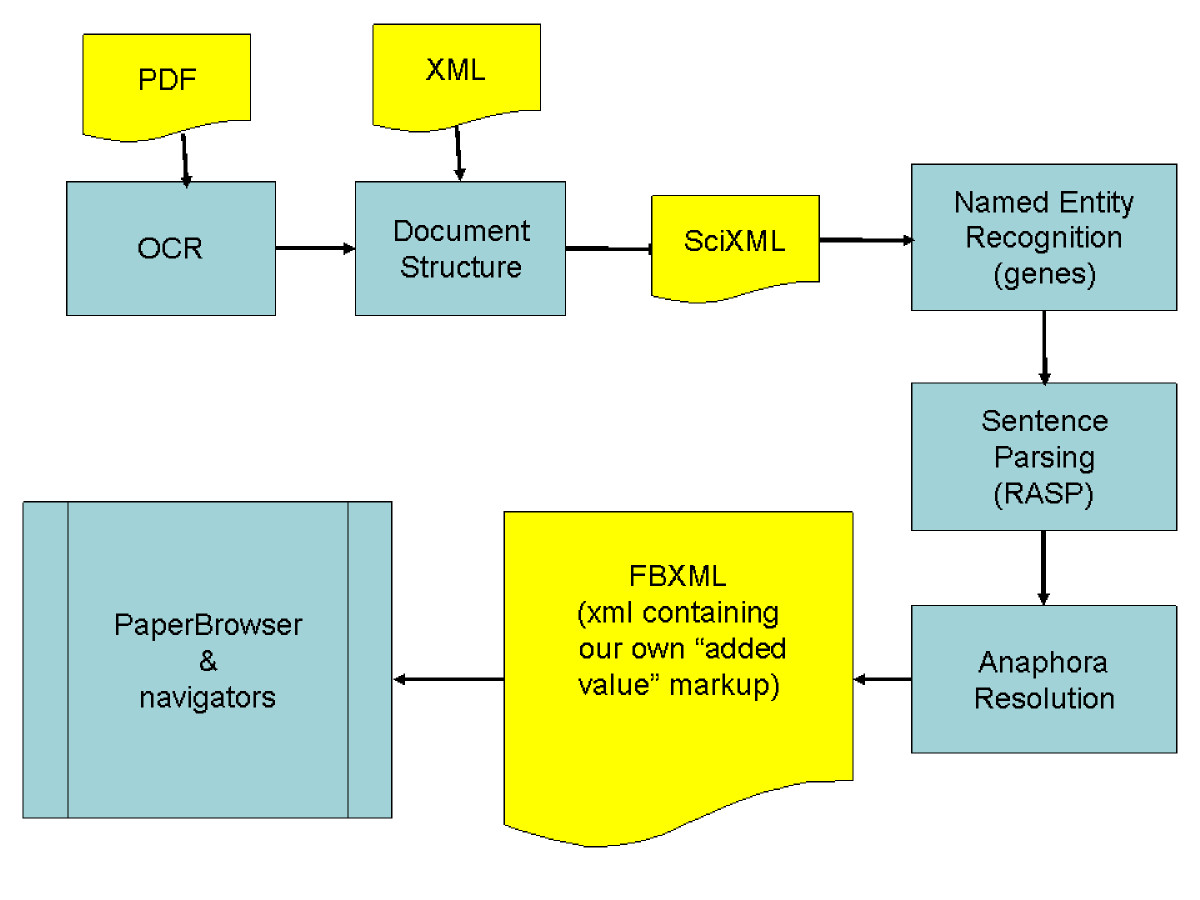 https://static-content.springer.com/image/art%3A10.1186%2F1471-2105-9-193/MediaObjects/12859_2007_Article_2178_Fig3_HTML.jpg