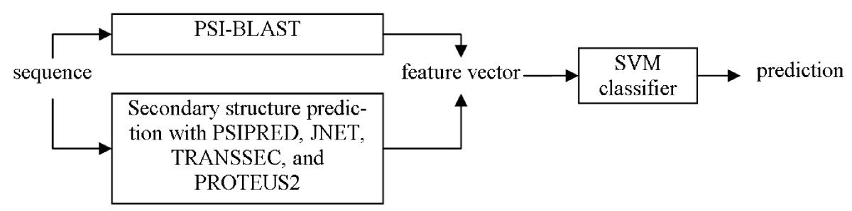 https://static-content.springer.com/image/art%3A10.1186%2F1471-2105-9-430/MediaObjects/12859_2008_Article_2415_Fig1_HTML.jpg