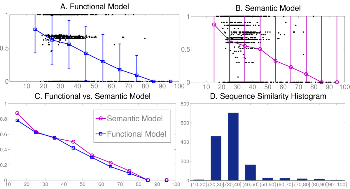 https://static-content.springer.com/image/art%3A10.1186%2F1471-2105-9-50/MediaObjects/12859_2007_Article_2035_Fig5_HTML.jpg
