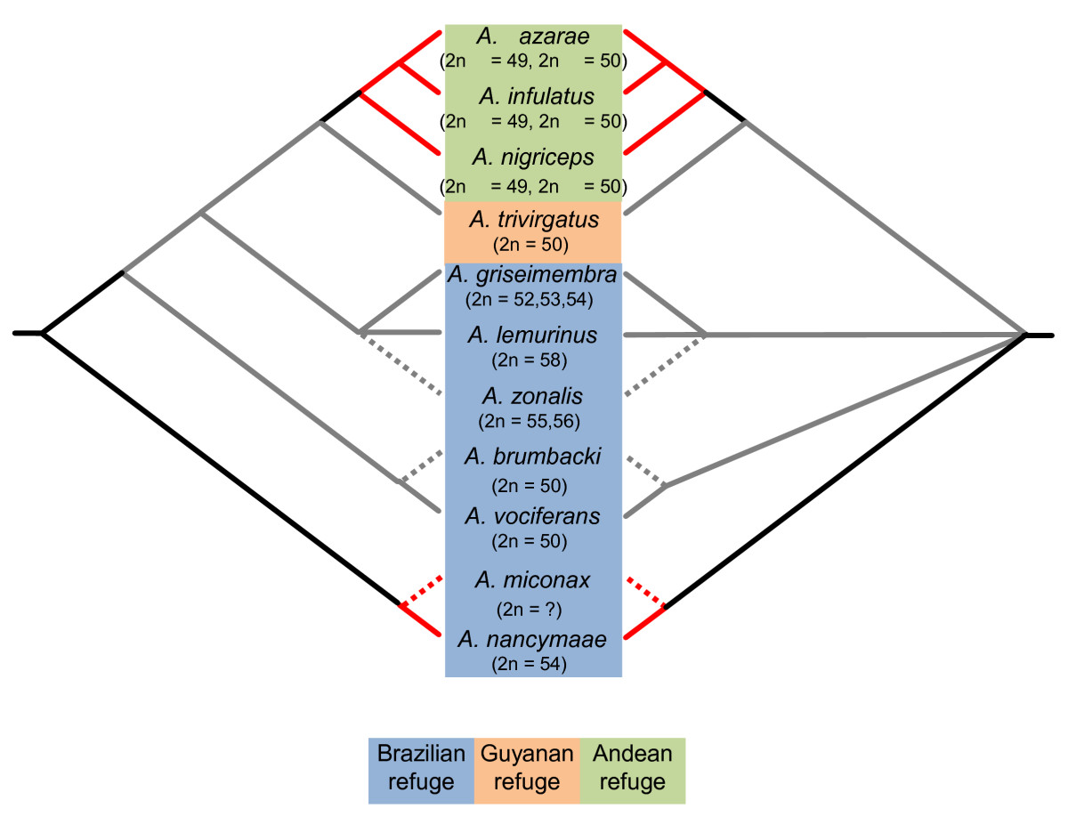 https://static-content.springer.com/image/art%3A10.1186%2F1471-2148-10-248/MediaObjects/12862_2010_Article_1464_Fig5_HTML.jpg