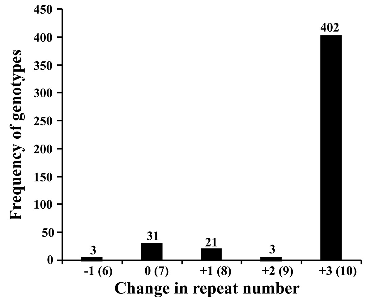 https://static-content.springer.com/image/art%3A10.1186%2F1471-2148-11-247/MediaObjects/12862_2011_Article_1853_Fig1_HTML.jpg