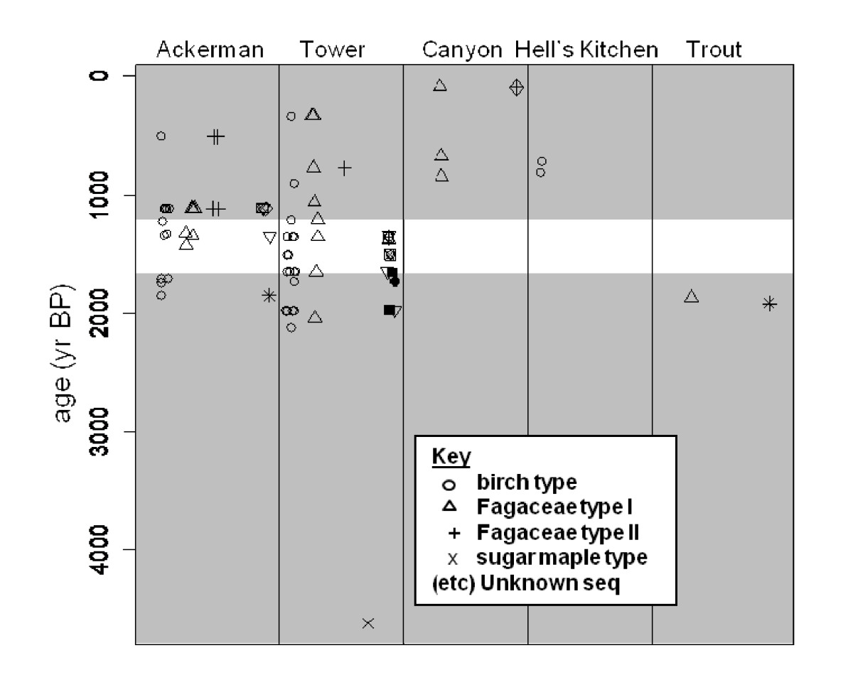 https://static-content.springer.com/image/art%3A10.1186%2F1471-2148-11-30/MediaObjects/12862_2010_Article_1996_Fig6_HTML.jpg
