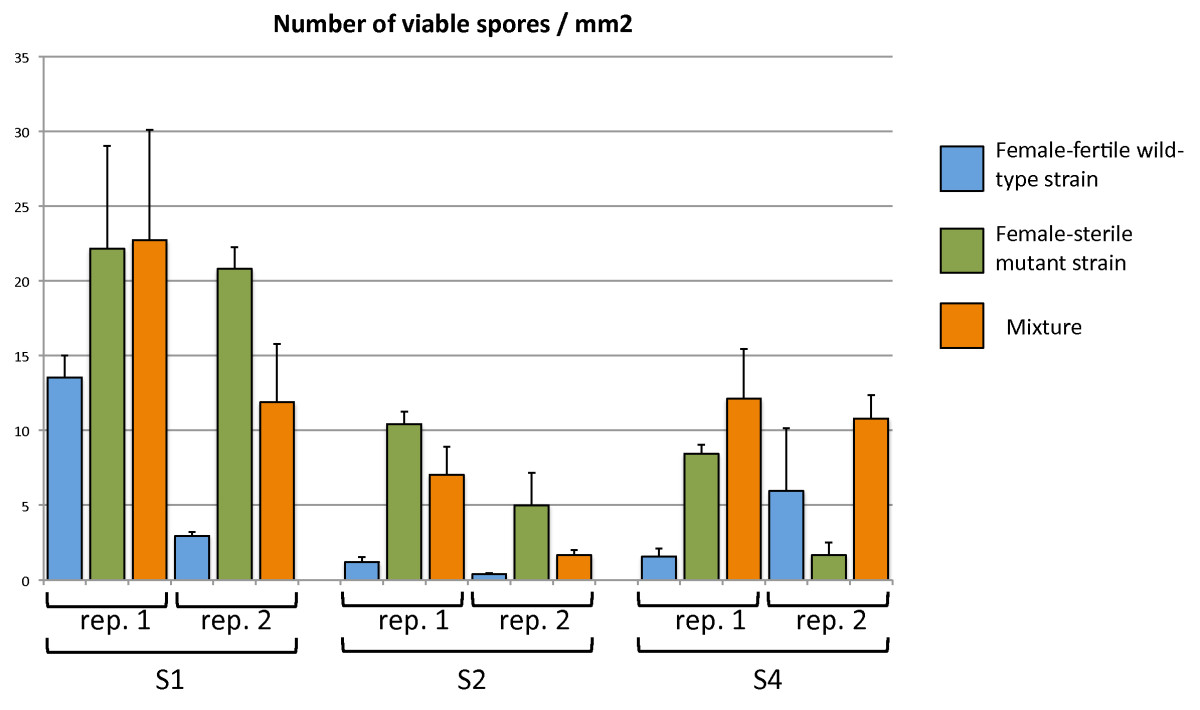 https://static-content.springer.com/image/art%3A10.1186%2F1471-2148-12-42/MediaObjects/12862_2011_Article_2033_Fig4_HTML.jpg