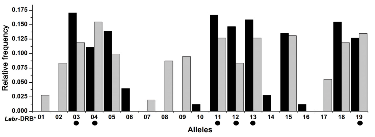 https://static-content.springer.com/image/art%3A10.1186%2F1471-2148-13-149/MediaObjects/12862_2013_Article_2385_Fig3_HTML.jpg