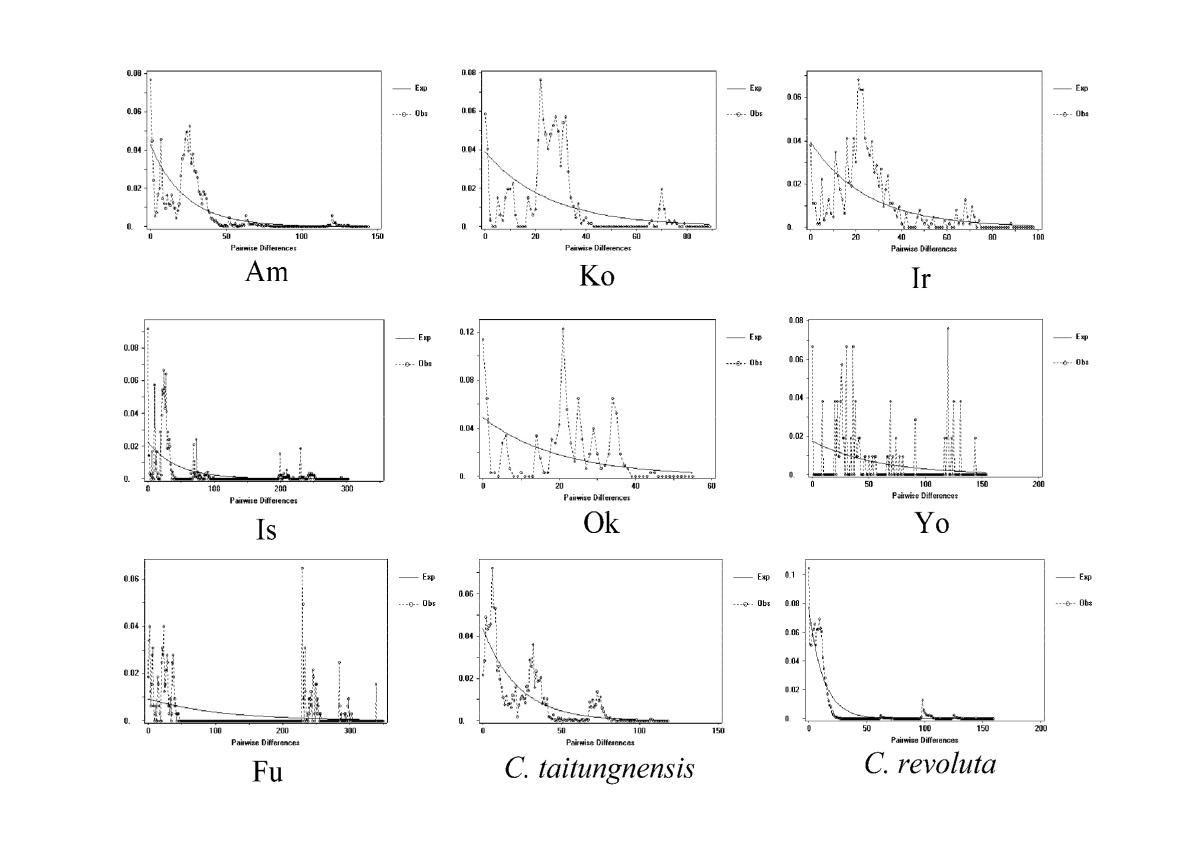 https://static-content.springer.com/image/art%3A10.1186%2F1471-2148-9-161/MediaObjects/12862_2009_Article_1075_Fig8_HTML.jpg