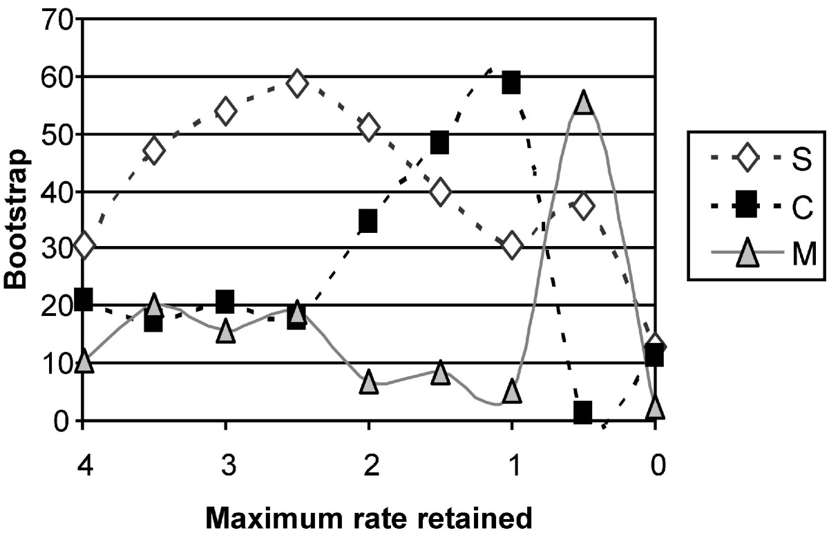 https://static-content.springer.com/image/art%3A10.1186%2F1471-2148-9-71/MediaObjects/12862_2008_Article_985_Fig2_HTML.jpg