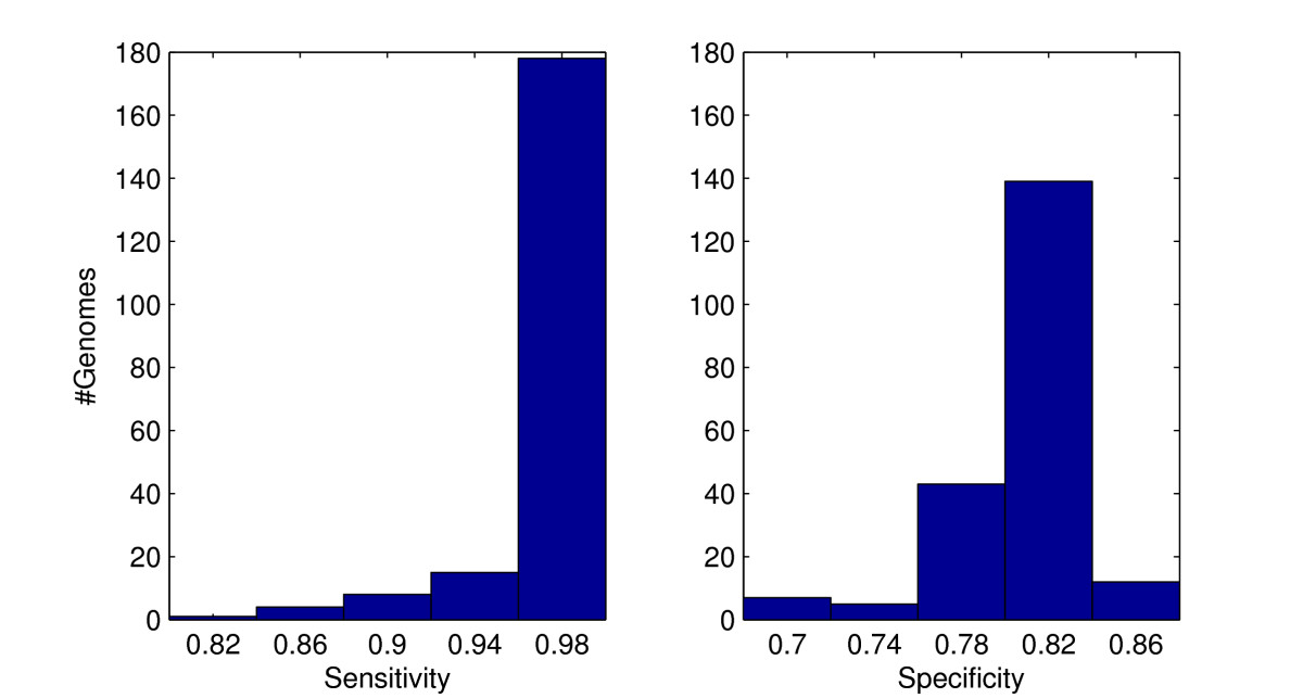 https://static-content.springer.com/image/art%3A10.1186%2F1471-2164-10-409/MediaObjects/12864_2009_Article_2293_Fig5_HTML.jpg