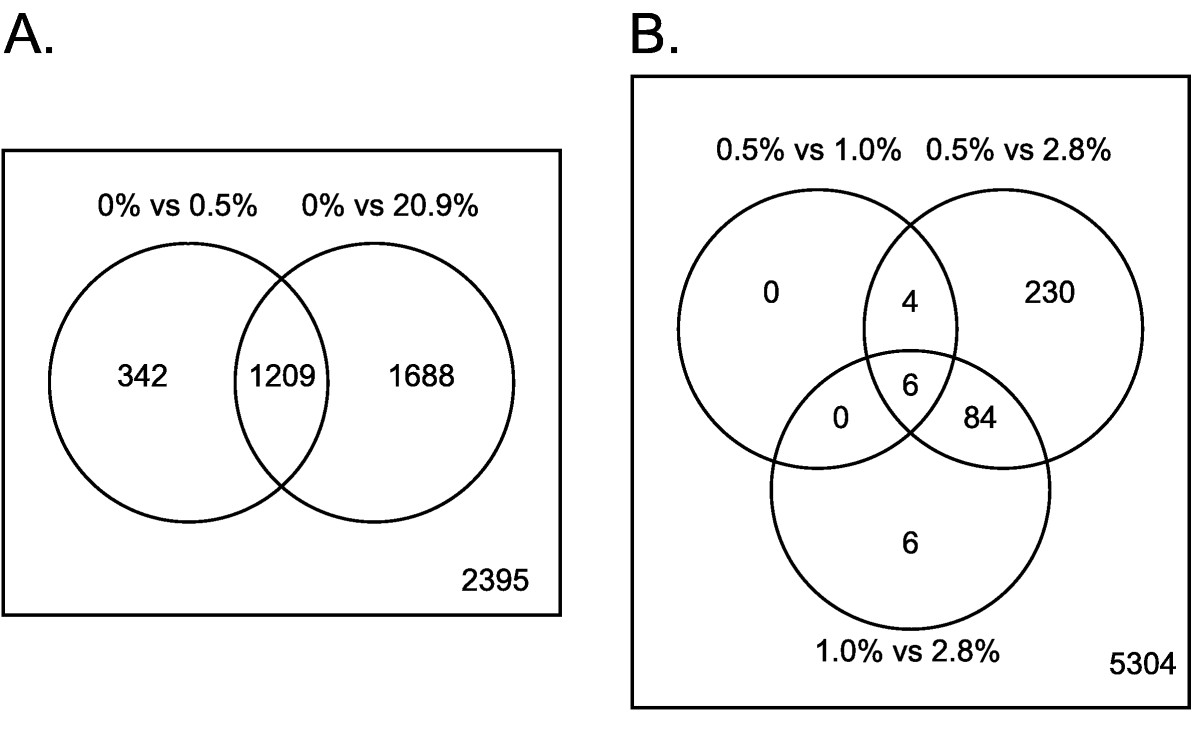 https://static-content.springer.com/image/art%3A10.1186%2F1471-2164-10-461/MediaObjects/12864_2008_Article_2345_Fig1_HTML.jpg