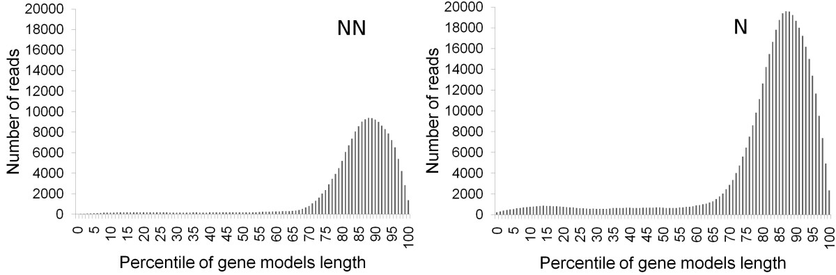 https://static-content.springer.com/image/art%3A10.1186%2F1471-2164-10-555/MediaObjects/12864_2009_Article_2439_Fig1_HTML.jpg