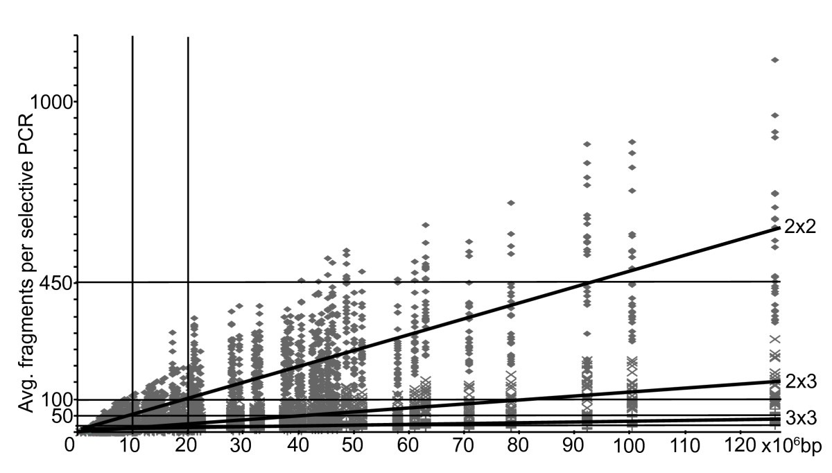 https://static-content.springer.com/image/art%3A10.1186%2F1471-2164-10-565/MediaObjects/12864_2009_Article_2449_Fig1_HTML.jpg