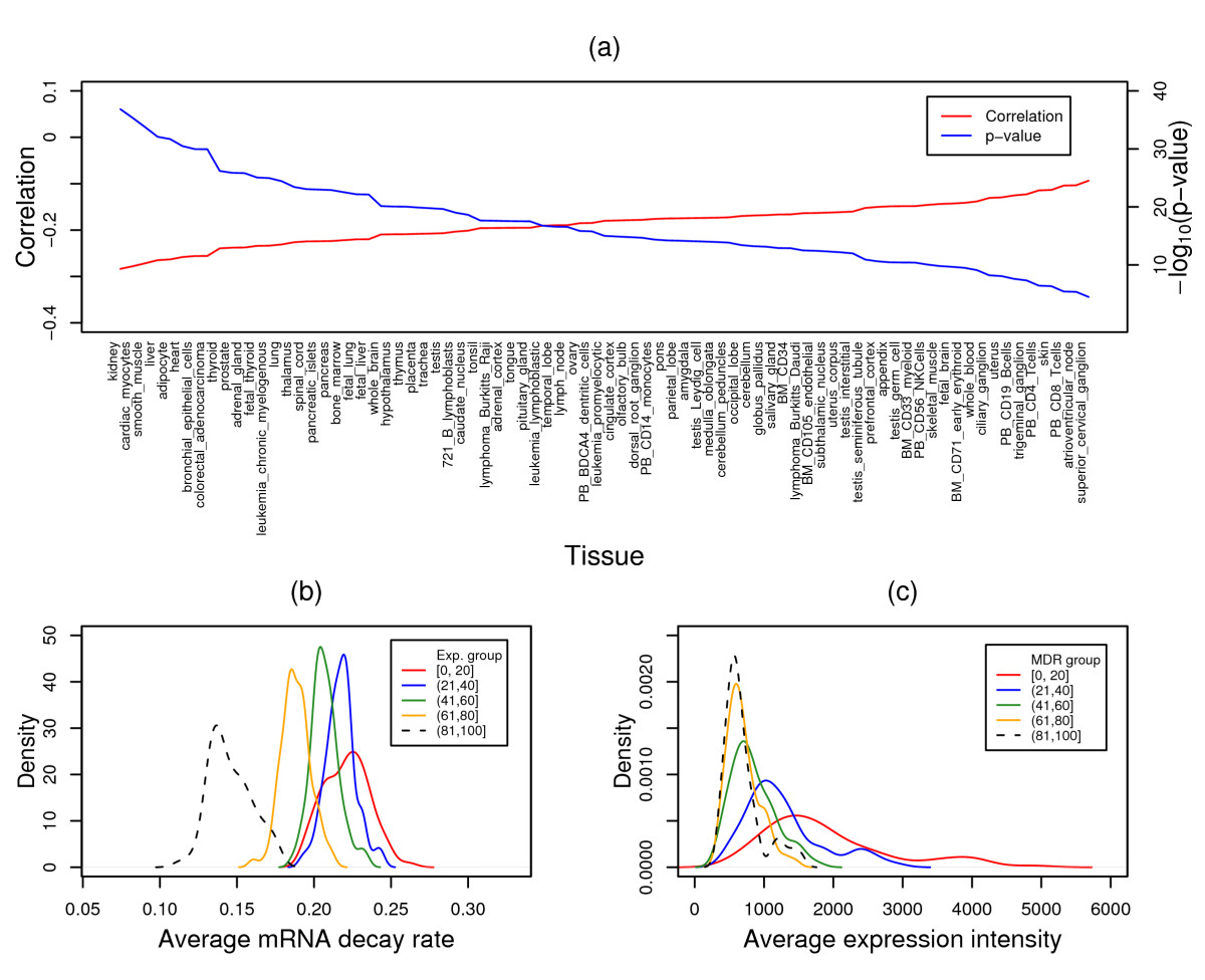https://static-content.springer.com/image/art%3A10.1186%2F1471-2164-10-594/MediaObjects/12864_2009_Article_2478_Fig3_HTML.jpg