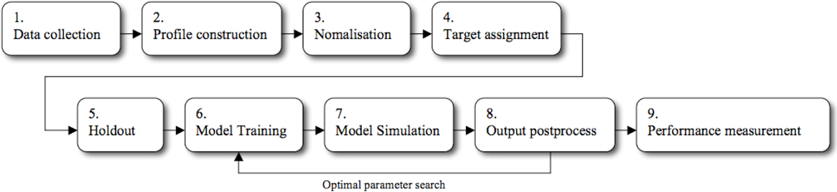 https://static-content.springer.com/image/art%3A10.1186%2F1471-2164-10-S3-S21/MediaObjects/12864_2009_Article_2579_Fig2_HTML.jpg