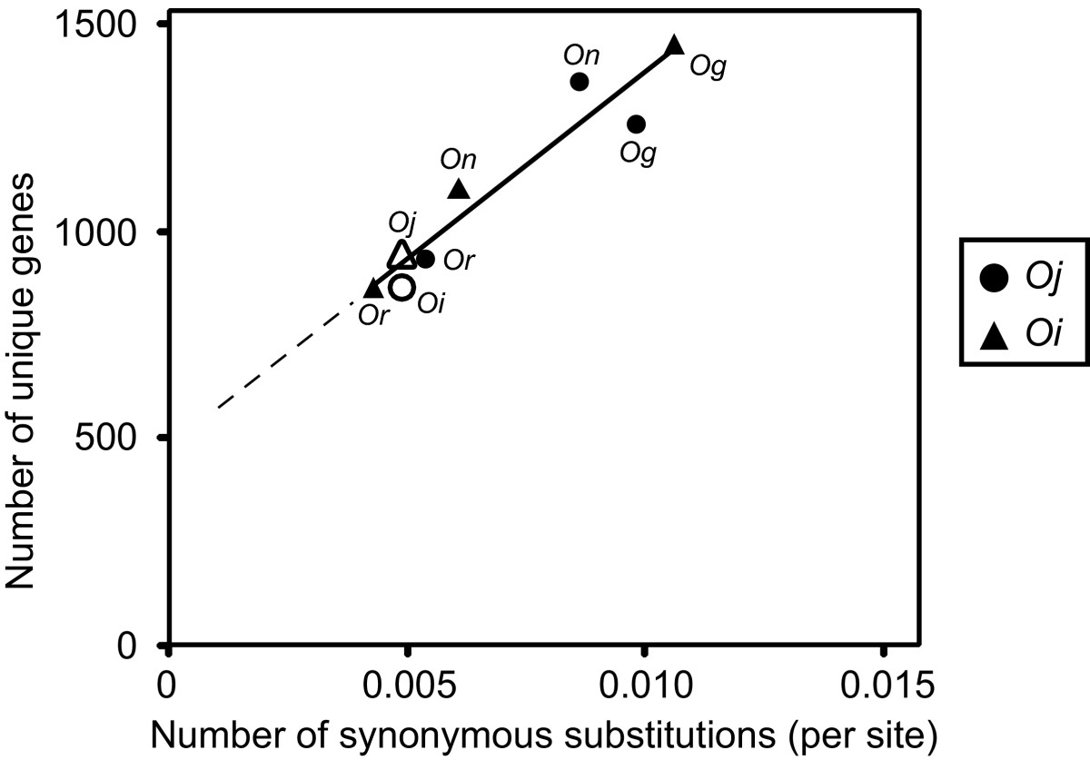 https://static-content.springer.com/image/art%3A10.1186%2F1471-2164-11-121/MediaObjects/12864_2009_Article_2715_Fig3_HTML.jpg