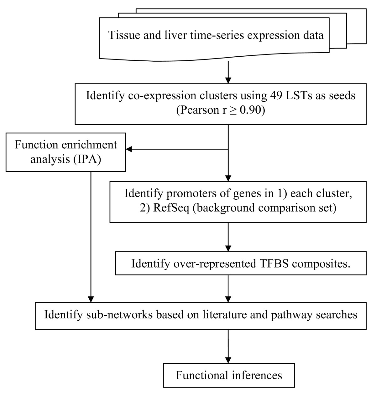 https://static-content.springer.com/image/art%3A10.1186%2F1471-2164-11-161/MediaObjects/12864_2009_Article_2755_Fig1_HTML.jpg