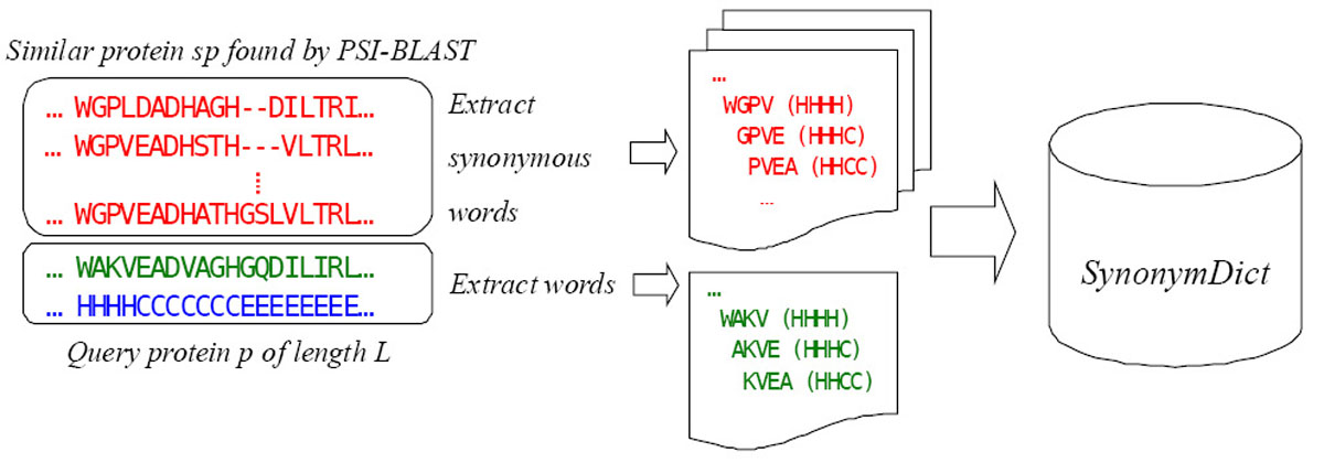 https://static-content.springer.com/image/art%3A10.1186%2F1471-2164-11-S4-S4/MediaObjects/12864_2010_Article_3463_Fig2_HTML.jpg