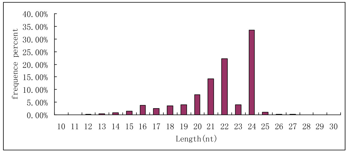 https://static-content.springer.com/image/art%3A10.1186%2F1471-2164-12-154/MediaObjects/12864_2010_Article_3285_Fig1_HTML.jpg