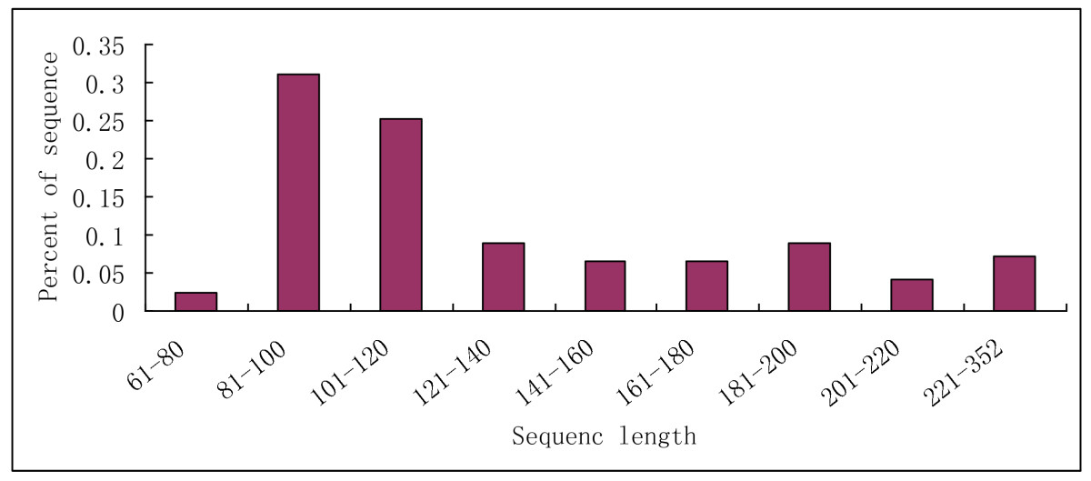 https://static-content.springer.com/image/art%3A10.1186%2F1471-2164-12-154/MediaObjects/12864_2010_Article_3285_Fig4_HTML.jpg