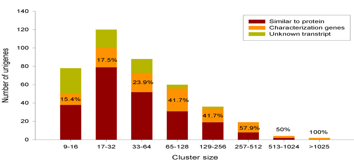 https://static-content.springer.com/image/art%3A10.1186%2F1471-2164-12-513/MediaObjects/12864_2011_Article_3645_Fig1_HTML.jpg