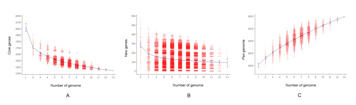 https://static-content.springer.com/image/art%3A10.1186%2F1471-2164-12-523/MediaObjects/12864_2011_Article_3689_Fig4_HTML.jpg