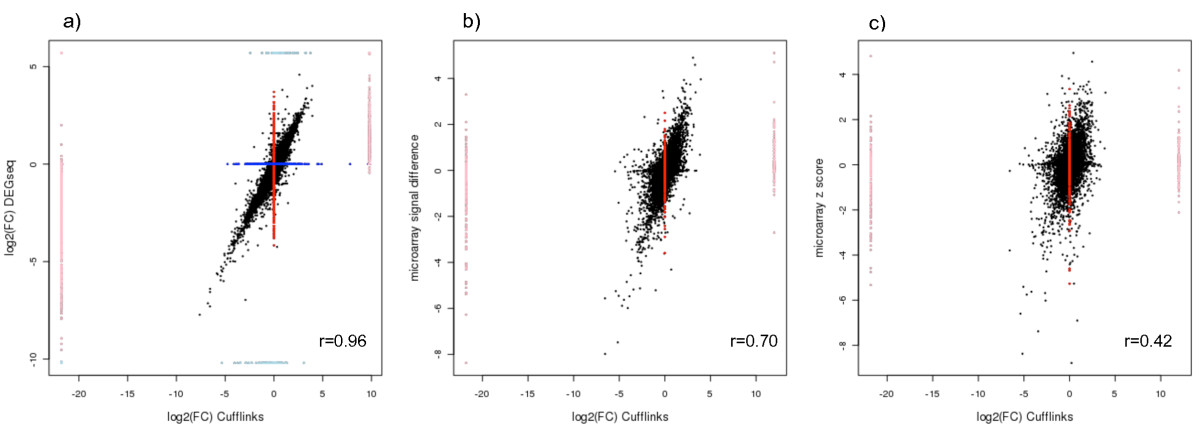 https://static-content.springer.com/image/art%3A10.1186%2F1471-2164-12-552/MediaObjects/12864_2011_Article_3685_Fig3_HTML.jpg