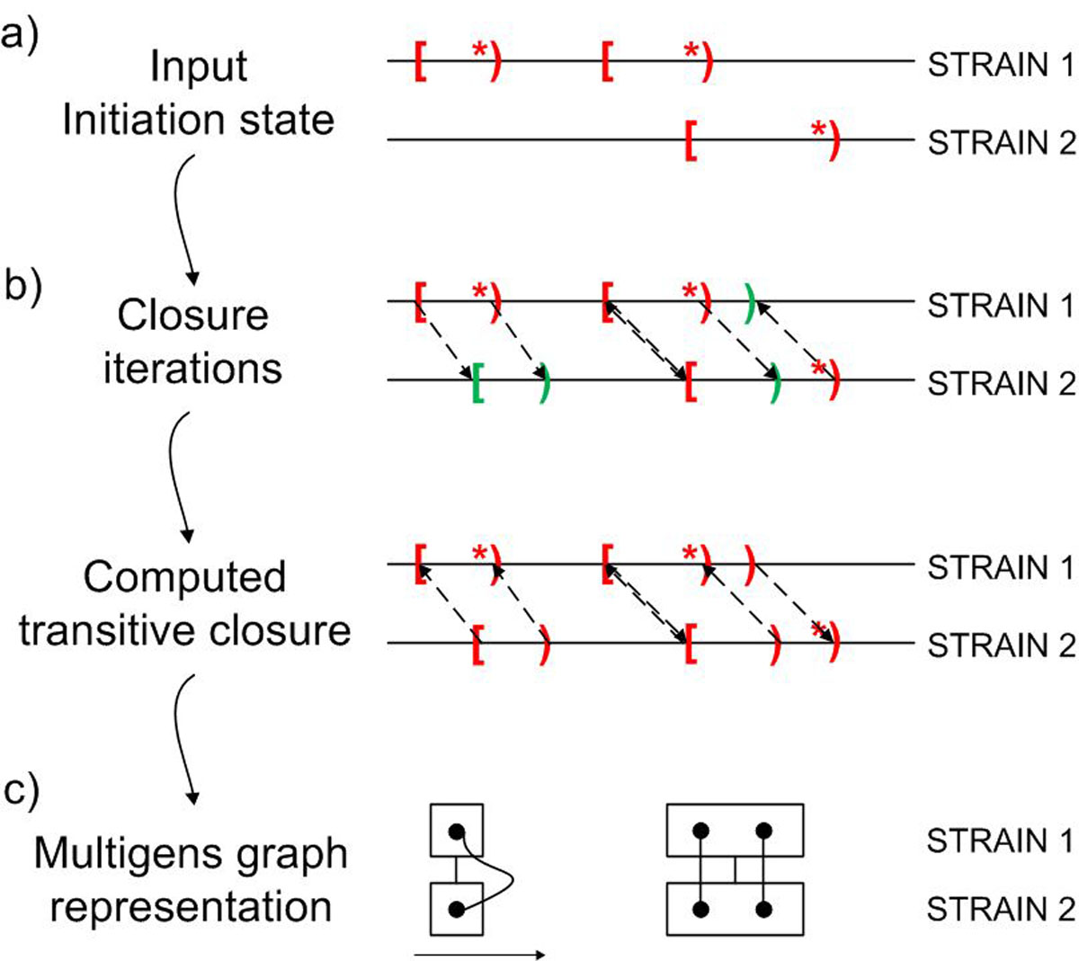 https://static-content.springer.com/image/art%3A10.1186%2F1471-2164-12-S2-S6/MediaObjects/12864_2011_Article_3480_Fig1_HTML.jpg