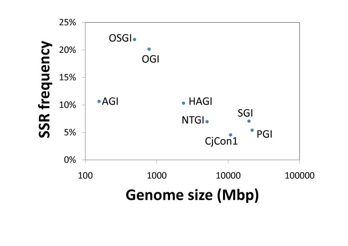 https://static-content.springer.com/image/art%3A10.1186%2F1471-2164-13-136/MediaObjects/12864_2011_Article_4089_Fig4_HTML.jpg