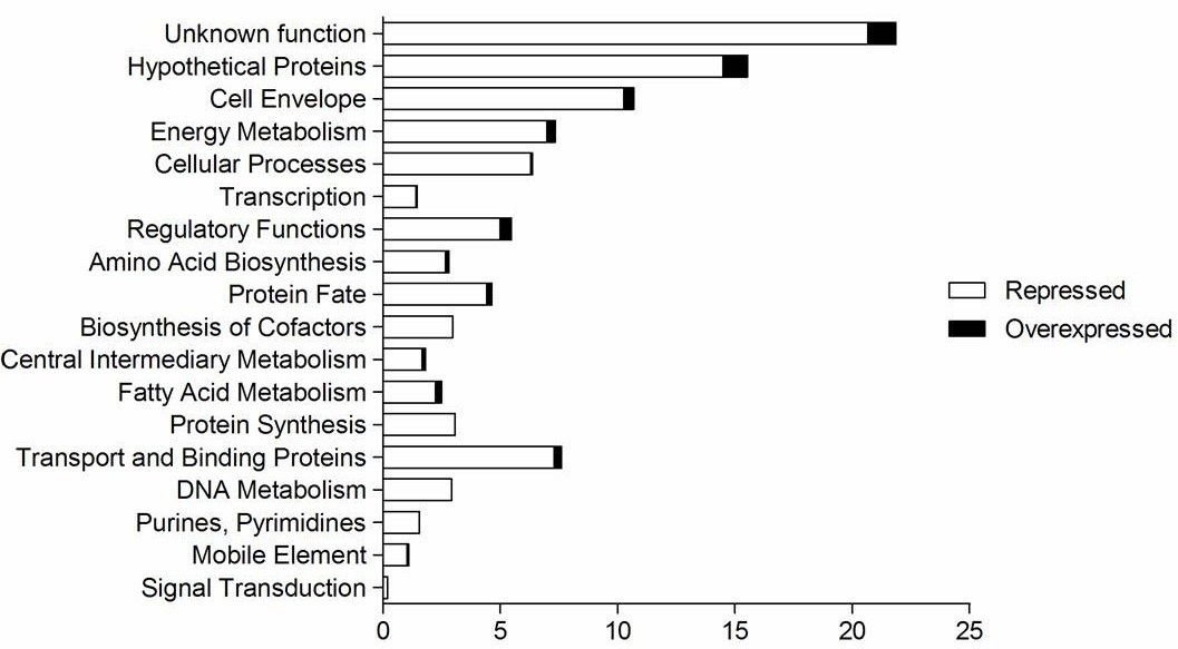 https://static-content.springer.com/image/art%3A10.1186%2F1471-2164-13-328/MediaObjects/12864_2011_Article_4081_Fig6_HTML.jpg