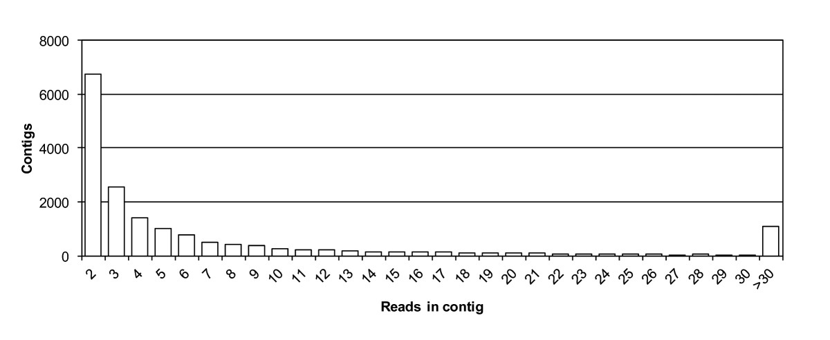 https://static-content.springer.com/image/art%3A10.1186%2F1471-2164-13-581/MediaObjects/12864_2011_Article_4358_Fig1_HTML.jpg