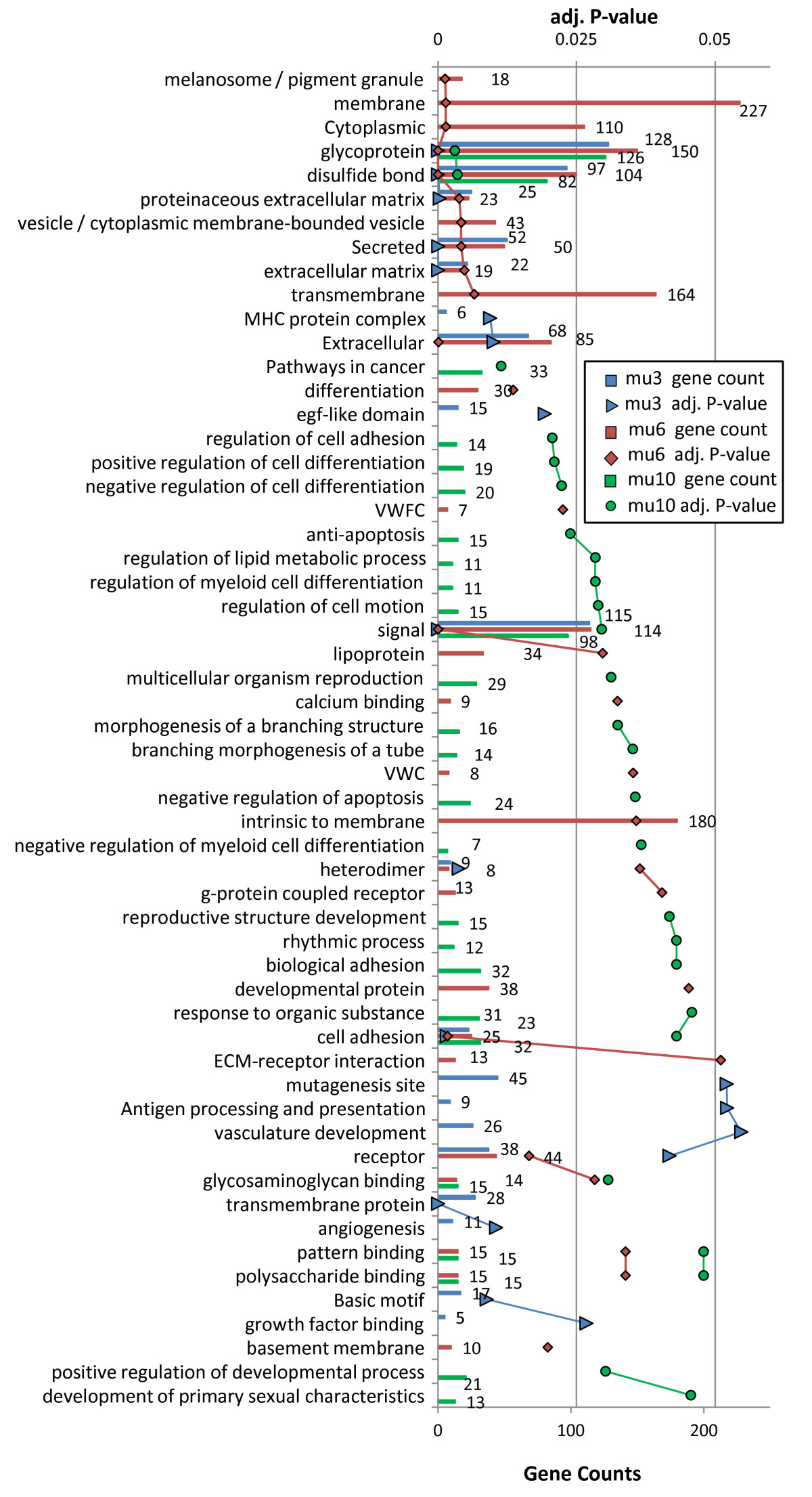 https://static-content.springer.com/image/art%3A10.1186%2F1471-2164-13-615/MediaObjects/12864_2012_Article_4516_Fig7_HTML.jpg