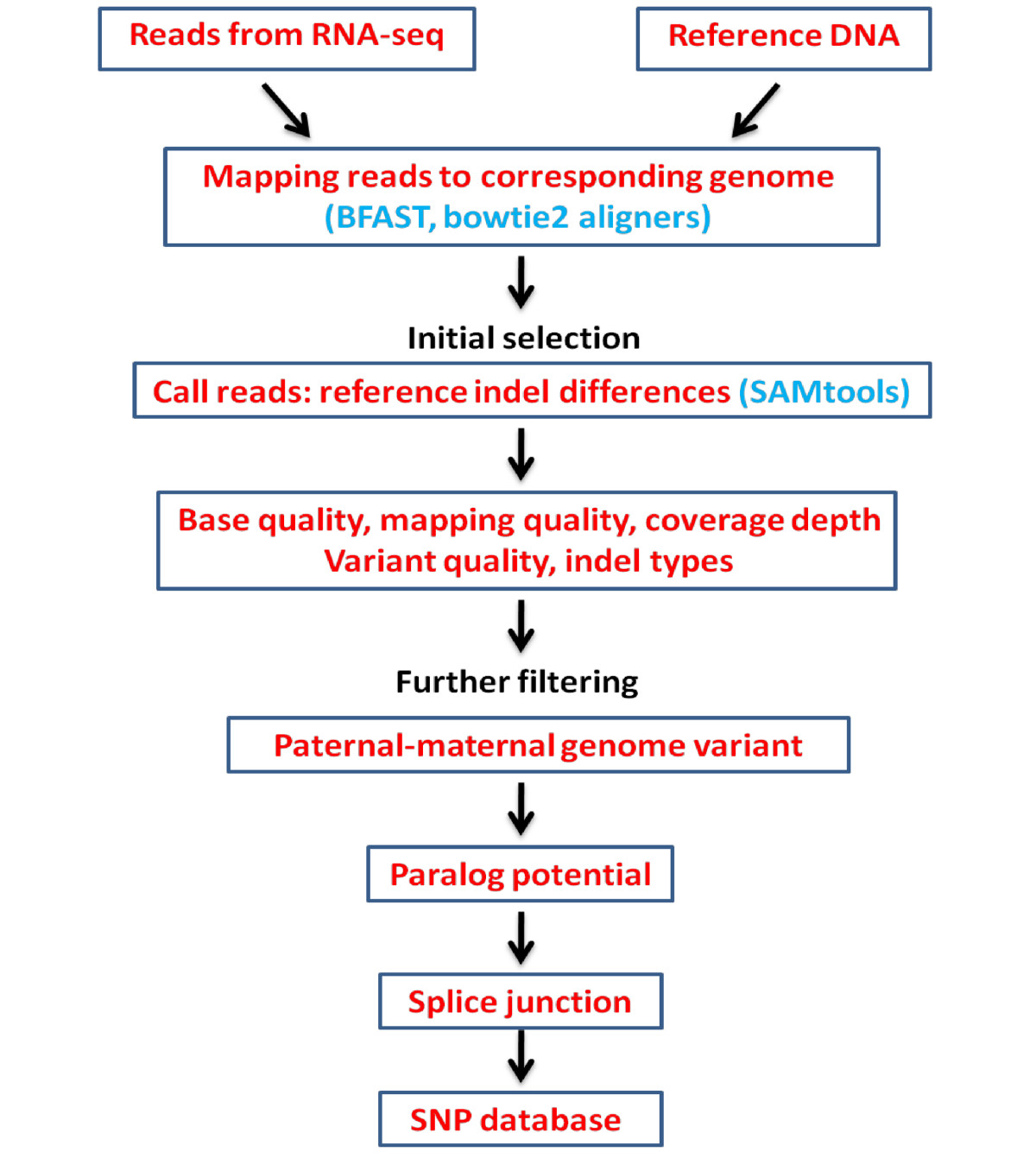 https://static-content.springer.com/image/art%3A10.1186%2F1471-2164-13-616/MediaObjects/12864_2012_Article_4379_Fig1_HTML.jpg
