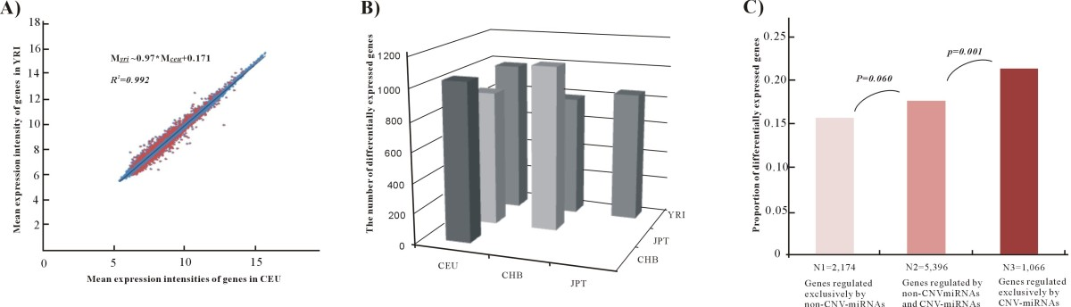 https://static-content.springer.com/image/art%3A10.1186%2F1471-2164-13-707/MediaObjects/12864_2012_Article_4767_Fig4_HTML.jpg