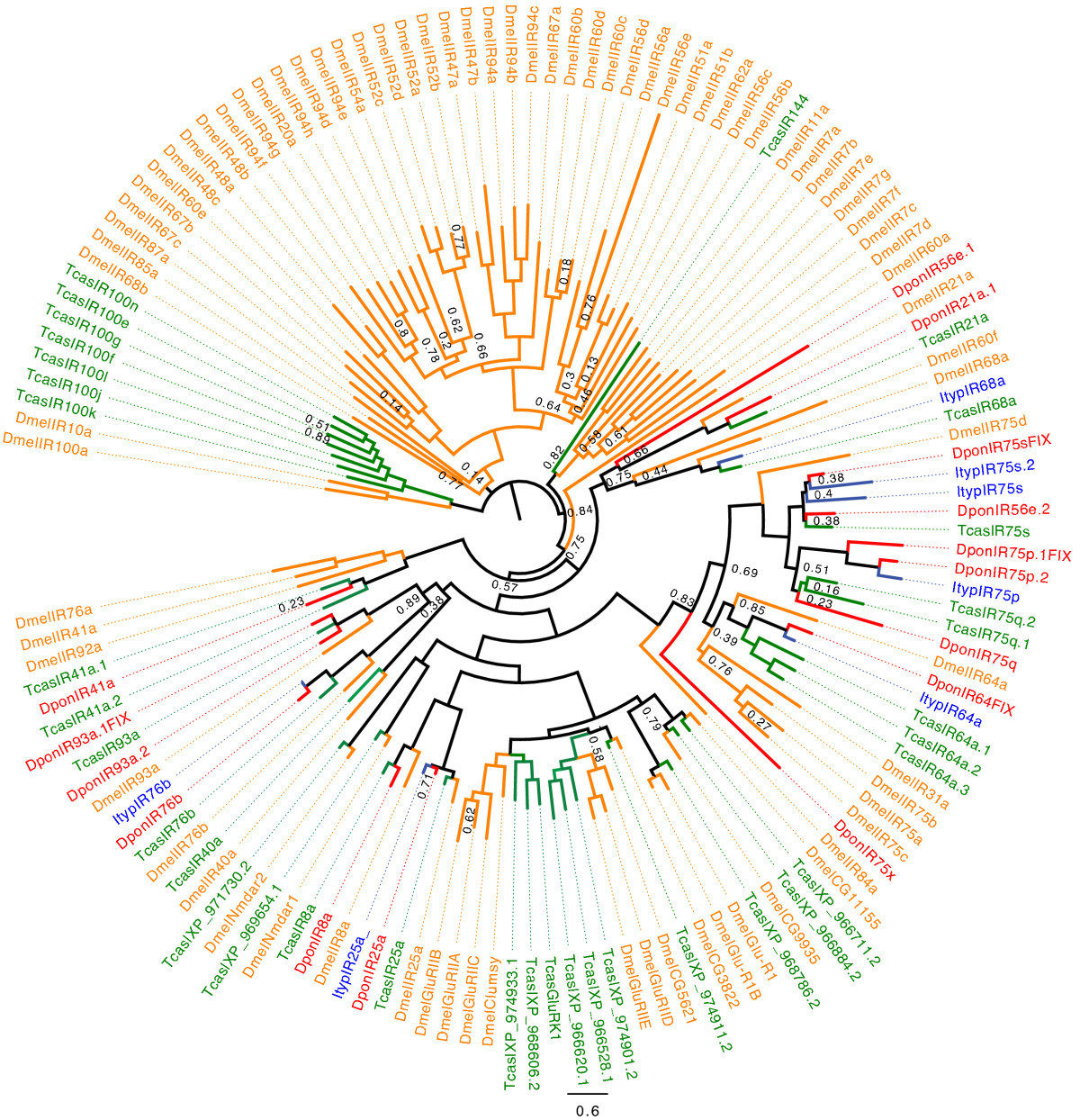 https://static-content.springer.com/image/art%3A10.1186%2F1471-2164-14-198/MediaObjects/12864_2012_Article_4852_Fig6_HTML.jpg