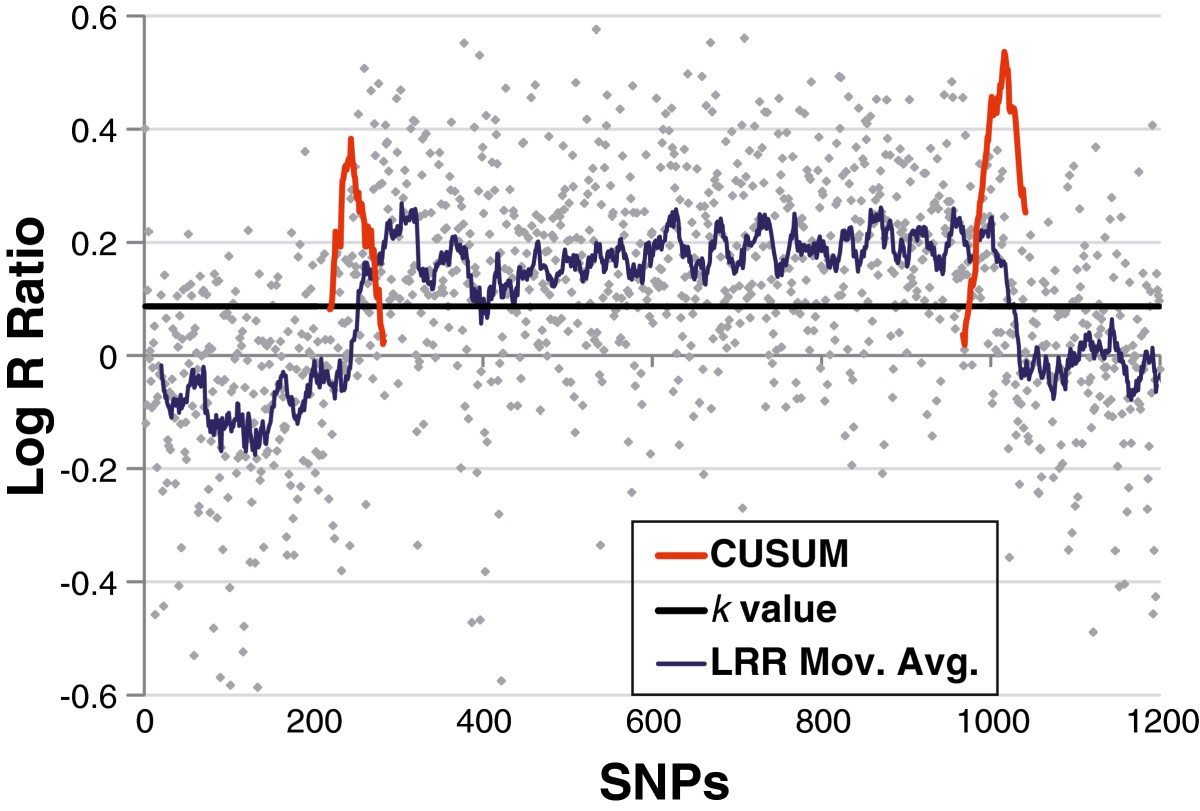 https://static-content.springer.com/image/art%3A10.1186%2F1471-2164-14-367/MediaObjects/12864_2012_Article_5069_Fig2_HTML.jpg
