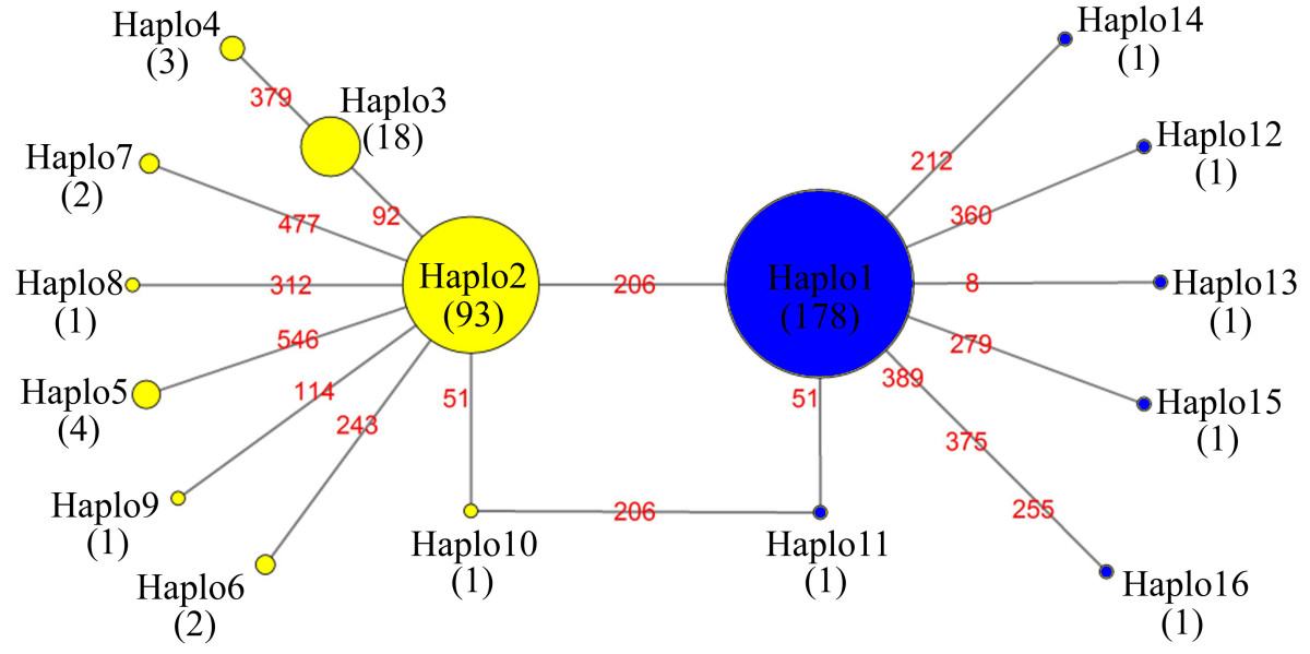 https://static-content.springer.com/image/art%3A10.1186%2F1471-2164-14-417/MediaObjects/12864_2012_Article_5139_Fig7_HTML.jpg