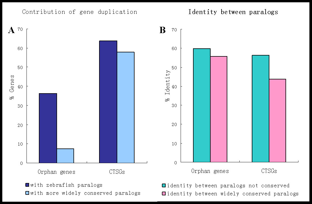 https://static-content.springer.com/image/art%3A10.1186%2F1471-2164-14-65/MediaObjects/12864_2012_Article_4792_Fig4_HTML.jpg