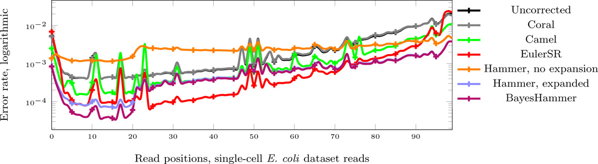 https://static-content.springer.com/image/art%3A10.1186%2F1471-2164-14-S1-S7/MediaObjects/12864_2013_Article_4622_Fig6_HTML.jpg