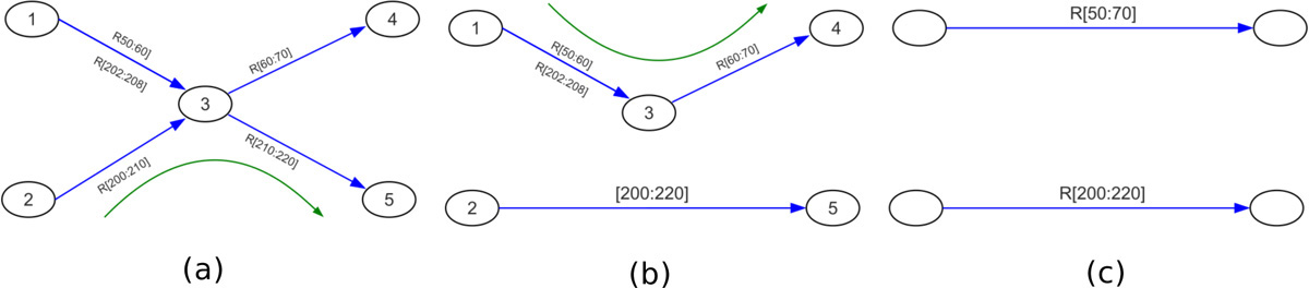 https://static-content.springer.com/image/art%3A10.1186%2F1471-2164-14-S1-S8/MediaObjects/12864_2013_Article_4623_Fig5_HTML.jpg