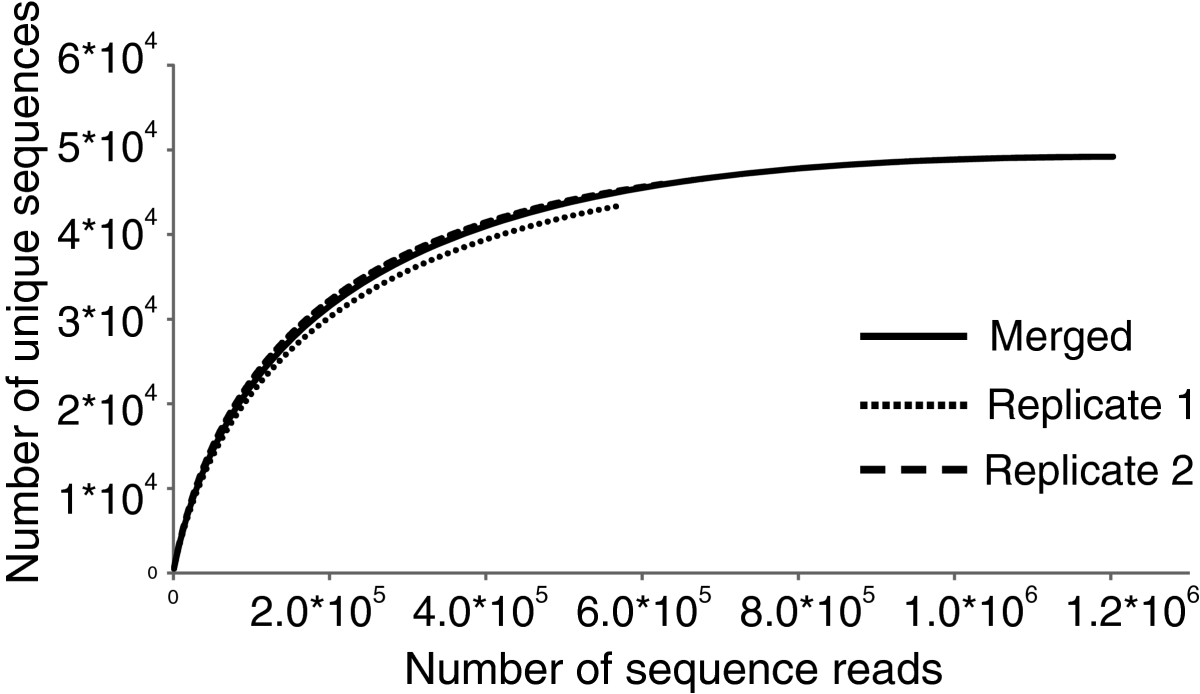 https://static-content.springer.com/image/art%3A10.1186%2F1471-2164-15-140/MediaObjects/12864_2013_Article_5772_Fig2_HTML.jpg