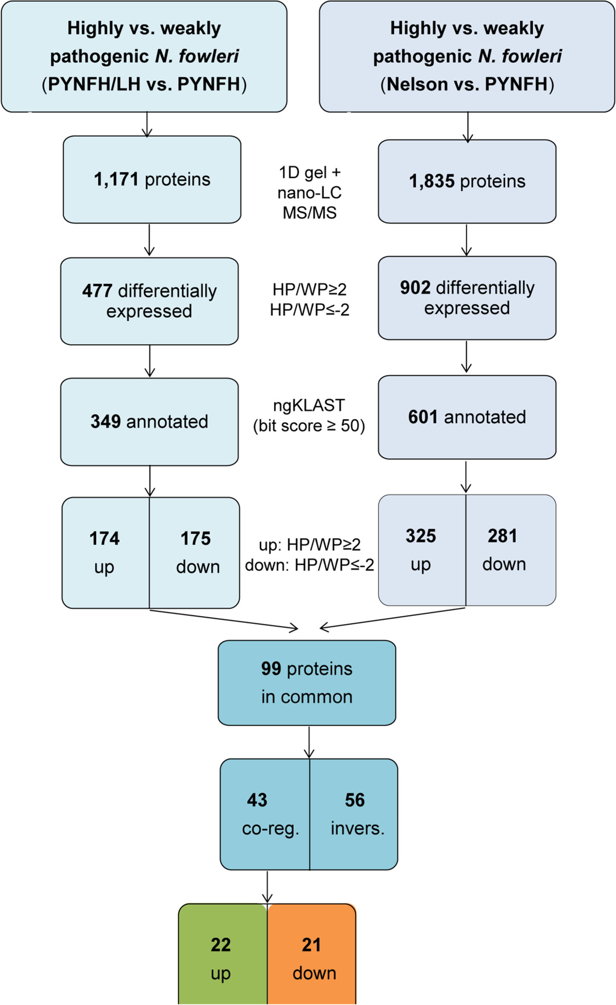 https://static-content.springer.com/image/art%3A10.1186%2F1471-2164-15-496/MediaObjects/12864_2013_Article_6196_Fig4_HTML.jpg