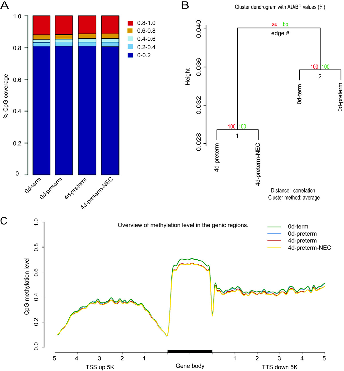 https://static-content.springer.com/image/art%3A10.1186%2F1471-2164-15-716/MediaObjects/12864_2014_Article_6393_Fig1_HTML.jpg