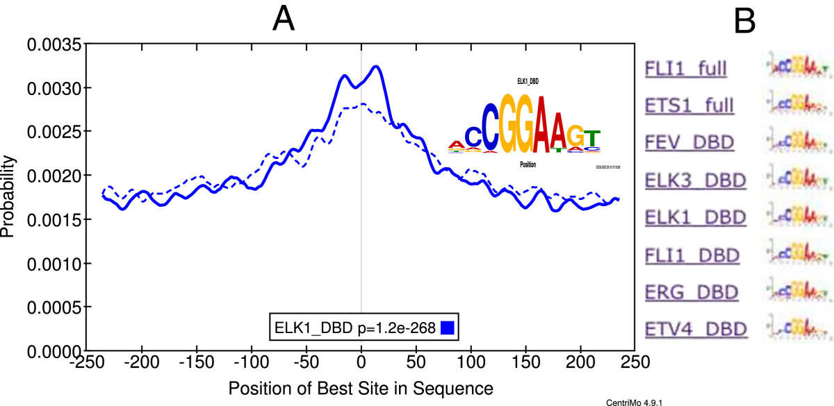 https://static-content.springer.com/image/art%3A10.1186%2F1471-2164-15-752/MediaObjects/12864_2014_Article_6441_Fig2_HTML.jpg